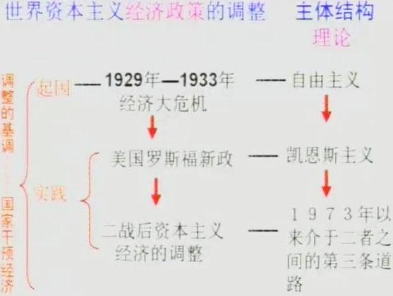 课程内容 《战后资本主义的新变化》 1.建立福利国家 (1)目的:缩小不贫富差距,减少因贫困引发的社会问题。 (2)发展状况 二战后,西方福利国家发展起来; 20世纪六七年代,日渐完备; 1973年经济危机后,受挫,但仍在继续发展。覆盖社会多方面的福利项目,使(穷人)受惠不少,对(社会稳定)起到了一定的积极作用; 20世纪80年代后,各国因(财败)不堪重负不同程度缩小,福利国家的规模。 (3)内容:包括(医疗保健)报务、养老、住房、失业保险、教育等。 (4)实质:国家运用(社会保险)政策